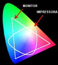 Qual paleta usar RGB ou CMYK