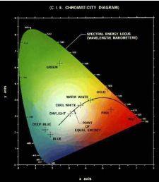 Modelo teórico de Cores CIE
